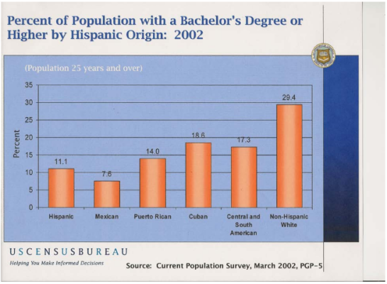 Percent of Population with a Bachelors Degree or Higher by Hispanic Origin: 2002