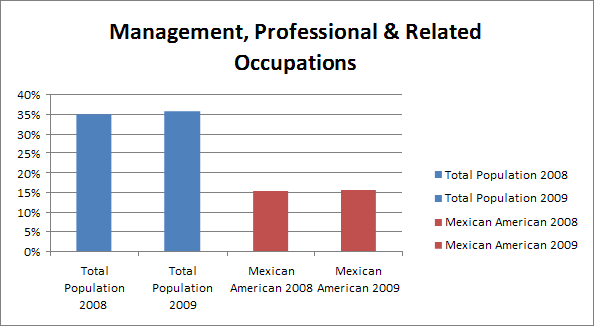 Management, Professional & Related Occupations