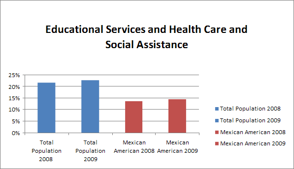 Educational Services and Health Care and Social Assistance
