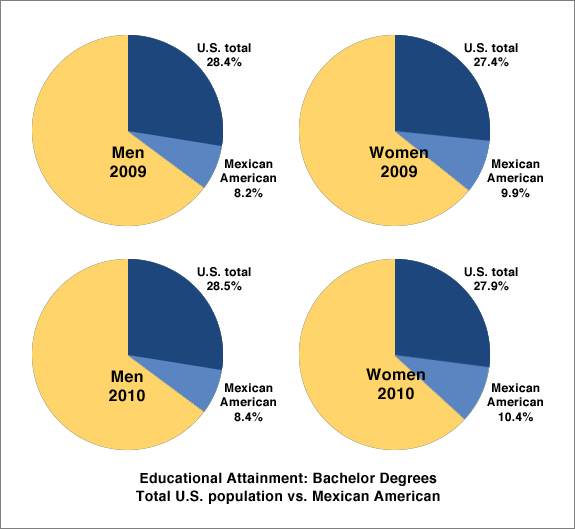 Educational Attainment - Bachelor Degrees - U.S. Population vs. Mexican American