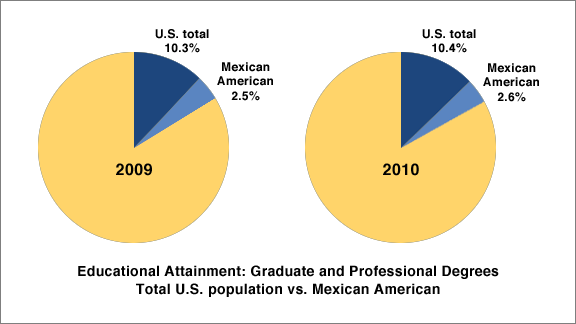 Educational Attainment - Grad & Prof Degrees - U.S. Population vs. Mexican American