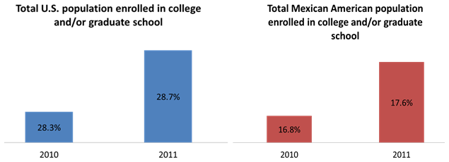 Enrollment in college and-or graduate school - U.S. Population vs. Mexican American