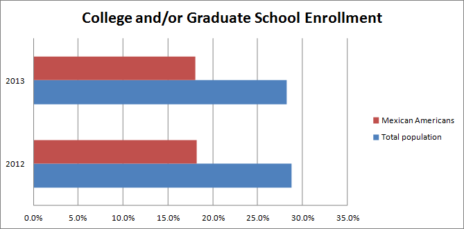 College and/or Graduate School Enrollment