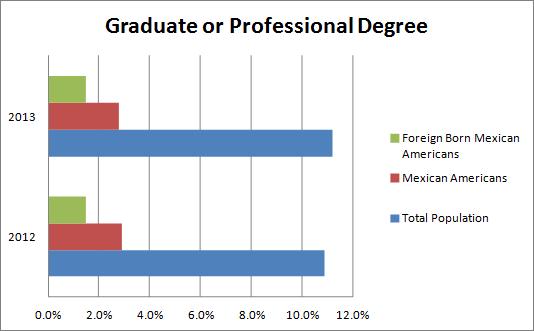 Graduate or Professional Degree