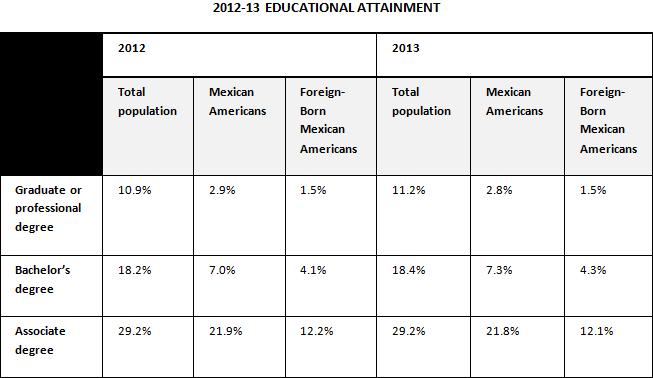 2012-2013 Educational Attainment