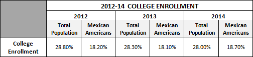 2012-2014 College Enrollment