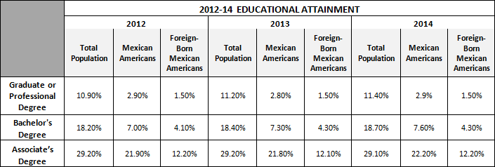 2012-2014 Educational Attainment
