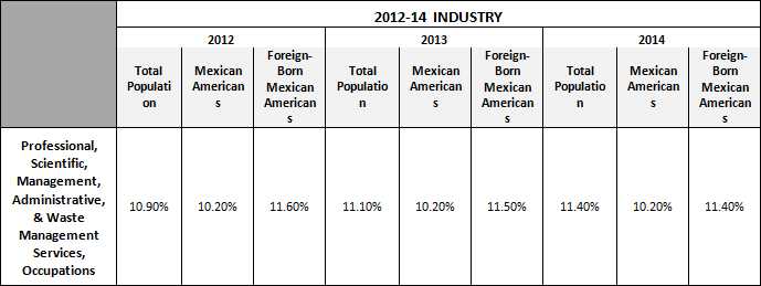 2012-2014 Industry