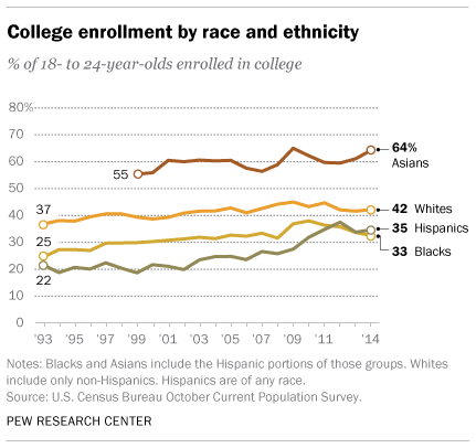 College Enrollment by Race and Ethnicity