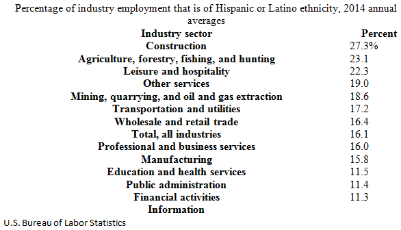 Hispanic or Latino Employment by Industry