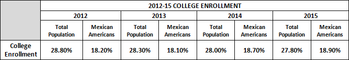 2012-2015 College Enrollment