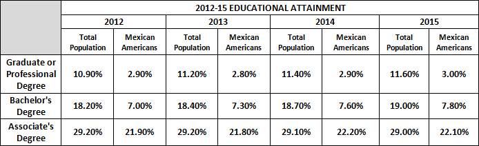 2012-2015 Educational Attainment