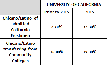 University of California 2015 and prior
