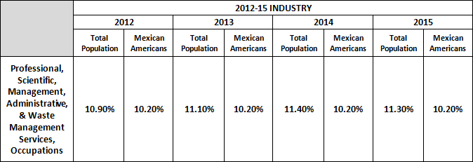 2012-2015 Industry